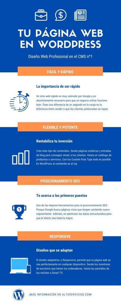 agencia-wordpress-infografía